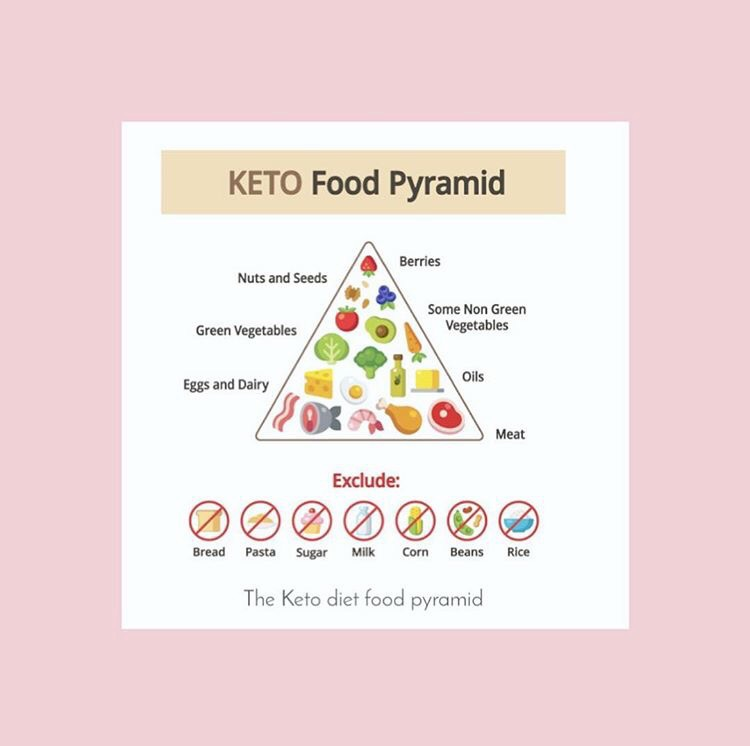 7 Makanan Sehat yang Cocok untuk Diet Keto