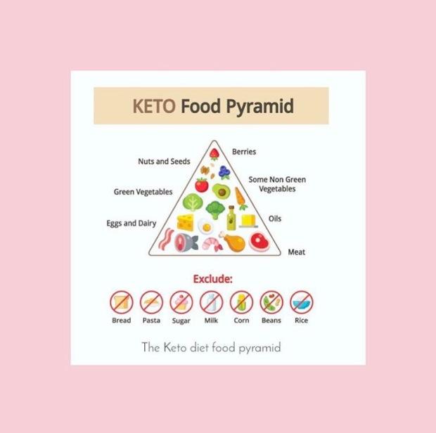 Memulai Diet Ketogenic